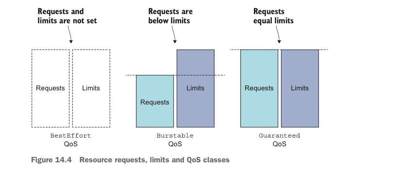 resource requests limit and qos classes